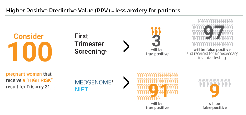 Trimester Screening & NIPT